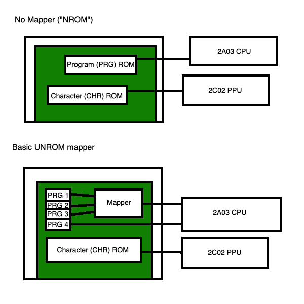 An extremely simplified showing of how a UNROM mapper works to switch banks of the program ROM.