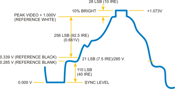 The Wikipedia diagram of how colour levels is established on composite video. Sync level is at 0V, then blank reference 0.285V, black level at 0.339V, and peak video + 1.0V is the white reference level. A 10% overbright signal is at 1.073V